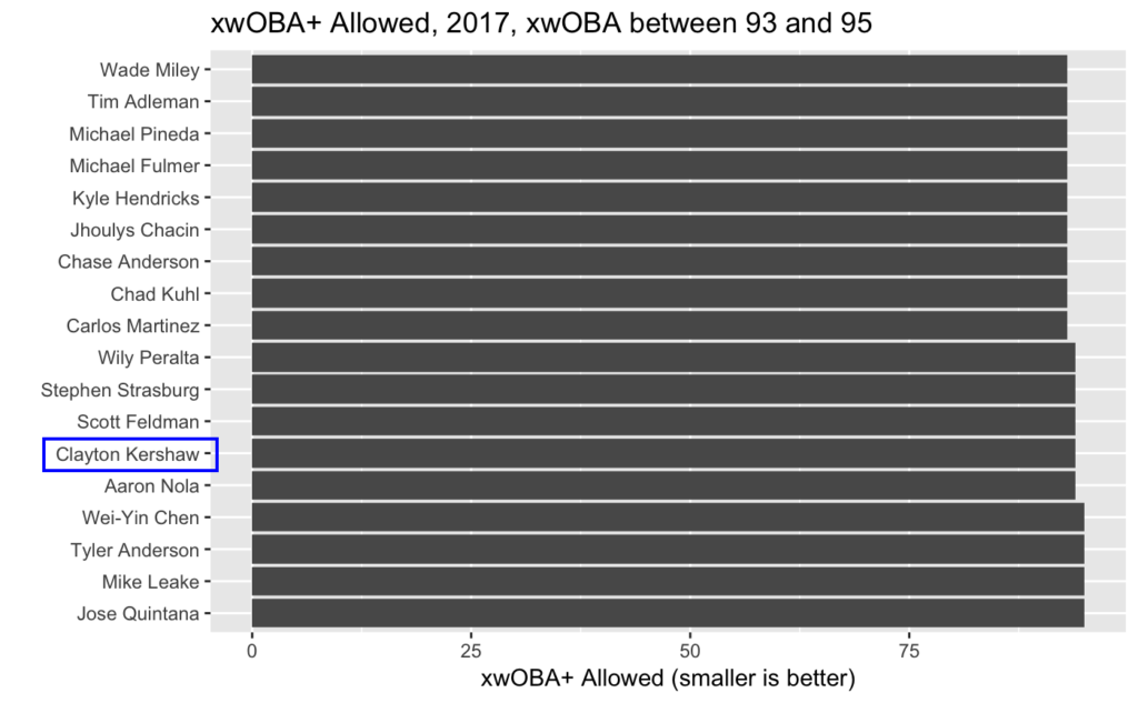 Clayton Kershaw's xwOBA+ Allowed in 2017 is much closer to league-average than in 2016